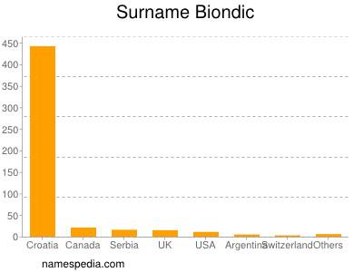 Surname Biondic
