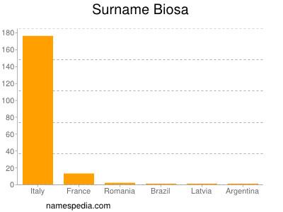 Surname Biosa