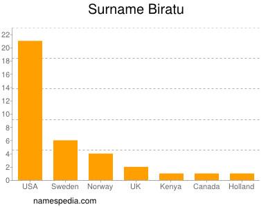 Surname Biratu