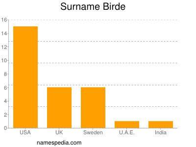 Surname Birde