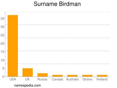 Surname Birdman