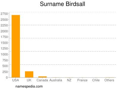 Surname Birdsall