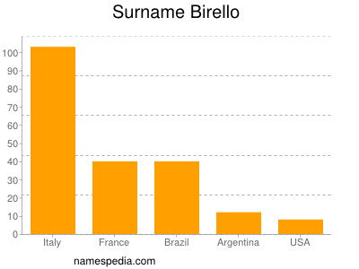 Surname Birello