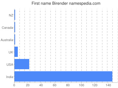 Given name Birender