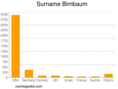 Surname Birnbaum