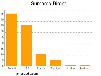 Surname Biront