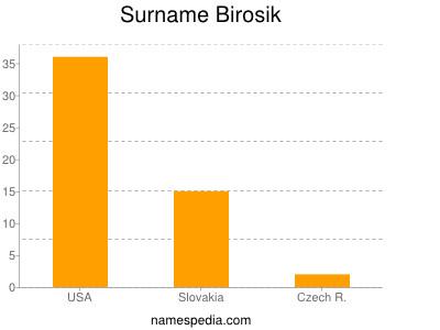 Surname Birosik