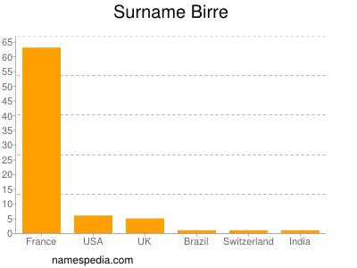 Surname Birre