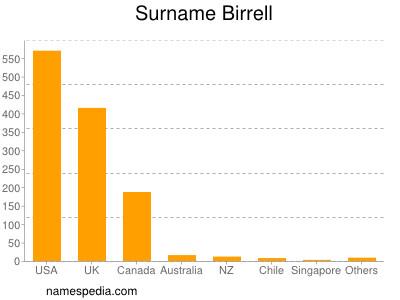 Surname Birrell