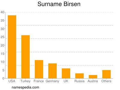 Surname Birsen