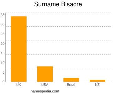 Surname Bisacre