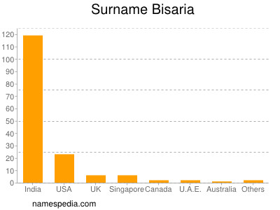 Surname Bisaria