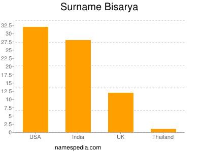 Surname Bisarya