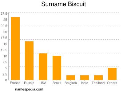 Surname Biscuit