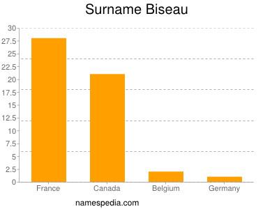 Surname Biseau