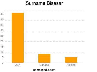 Surname Bisesar