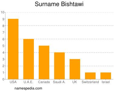 Surname Bishtawi