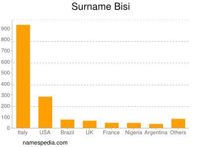 Surname Bisi