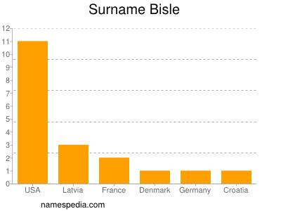 Surname Bisle