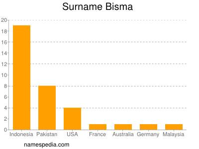 Surname Bisma
