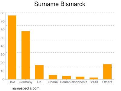 Surname Bismarck