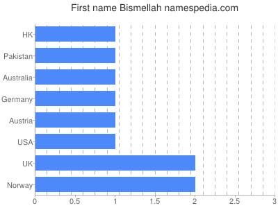 Given name Bismellah