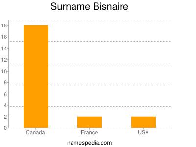 Surname Bisnaire