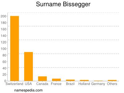 Surname Bissegger