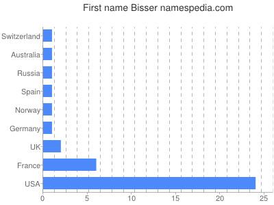 Given name Bisser