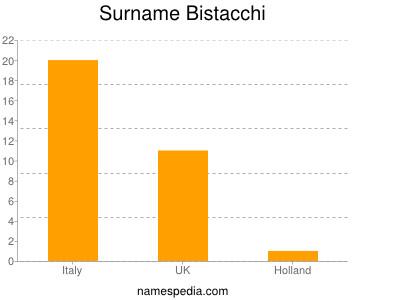 Surname Bistacchi