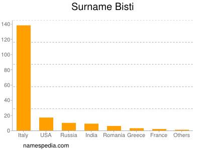 Surname Bisti