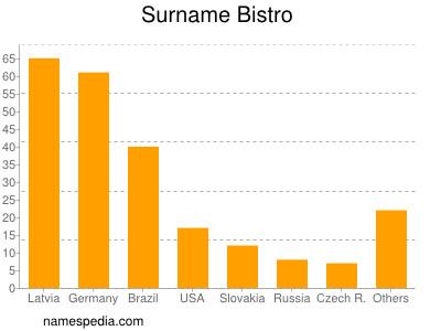 Surname Bistro