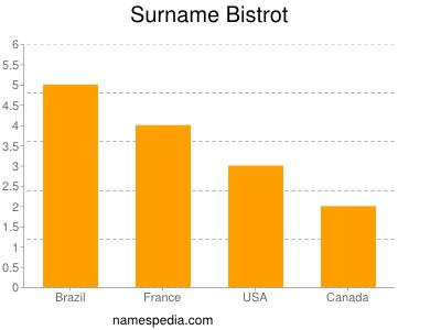 Surname Bistrot