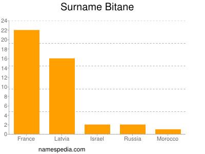 Surname Bitane