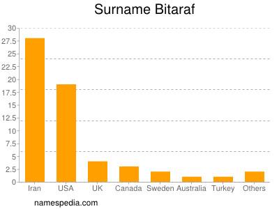 Surname Bitaraf