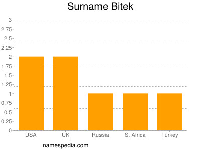 Surname Bitek