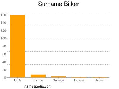 Surname Bitker