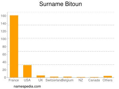 Surname Bitoun