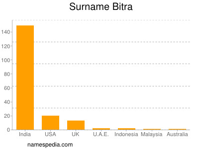 Surname Bitra