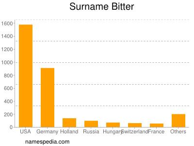 Surname Bitter