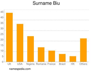 Surname Biu