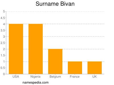 Surname Bivan