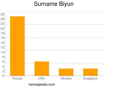 Surname Biyun