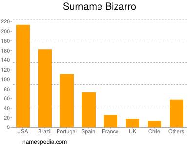 Surname Bizarro