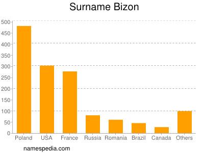 Surname Bizon