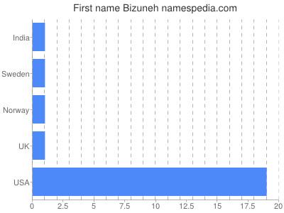 Given name Bizuneh