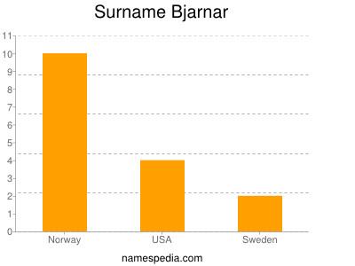 Surname Bjarnar