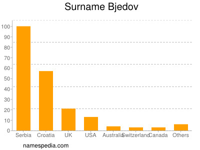 Surname Bjedov