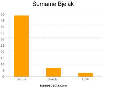 Surname Bjelak