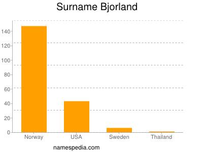 Surname Bjorland